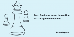 Fact: Business model innovation is strategy development.